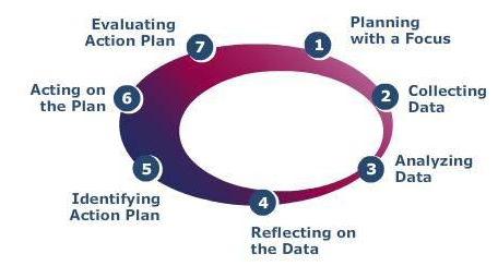 This graphic describes the Classroom Walkthough Process.