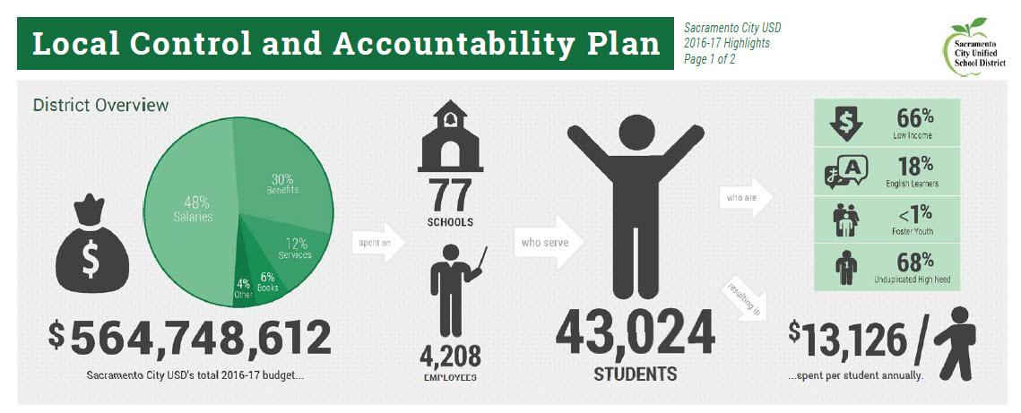 SCUSD infographic highlights